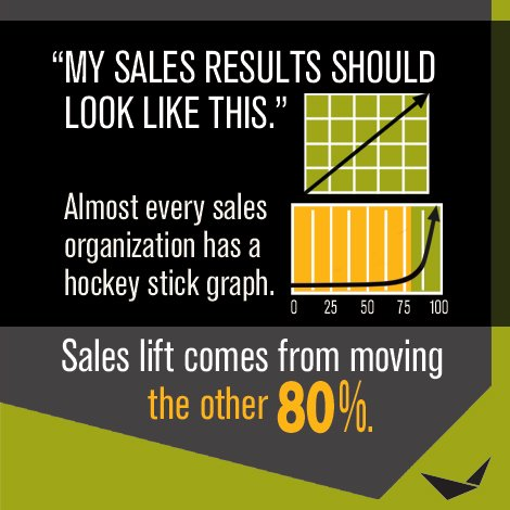 Where does your #sales lift come from?  #ThursdayThoughts #salestips #leadership #incentives https://t.co/JRgcfAuUxc