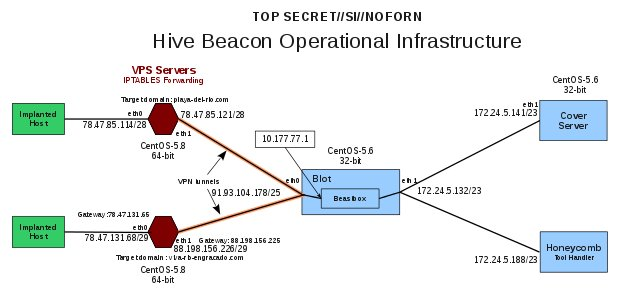 RELEASE: Inside the top secret CIA virus control system HIVE