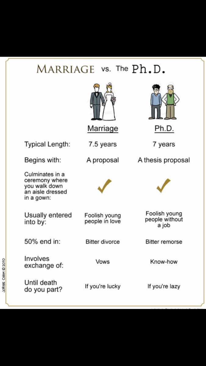 RT @EgilGlez: Marriage vs #PhD https://t.co/4jXxQWDSPa