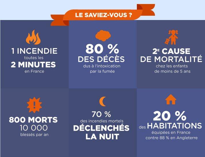 [#Prévention] 70% des incendies mortels se déclarent la nuit. Pour vous protéger, pensez au détecteur de fumées 👉 https://t.co/4Tzmcbjikw 🔥