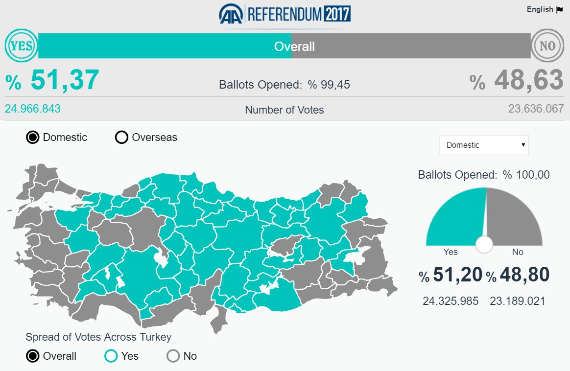 Ballots Opened: % 99,45 Yes: % 51,37 No: % 48,63  #Turkeyreferendum #Erdogan   Source: https://t.co/vpmurvE1kf https://t.co/b4M1I0wcLb