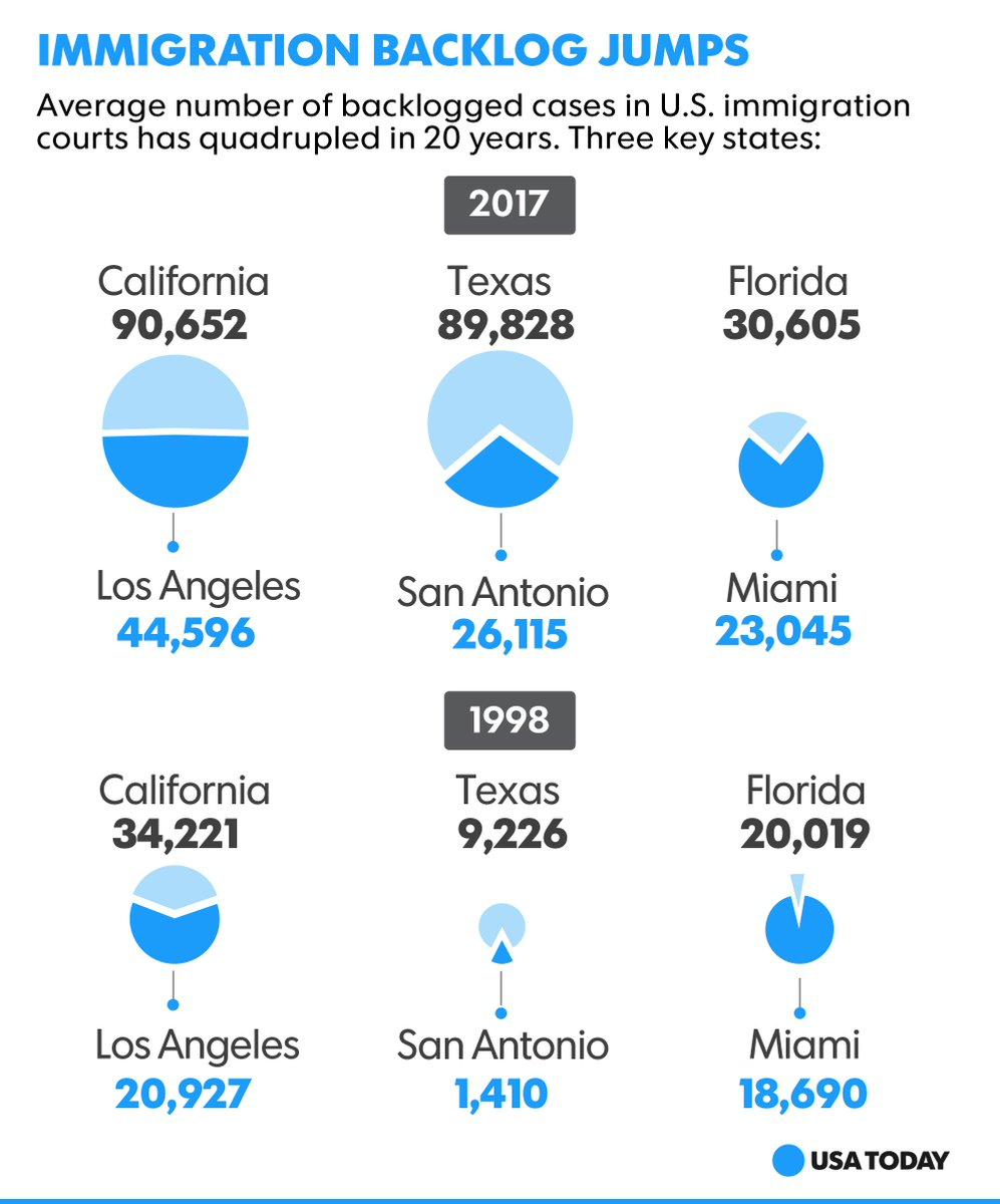 Trump's new rules could swamp already backlogged immigration courts.