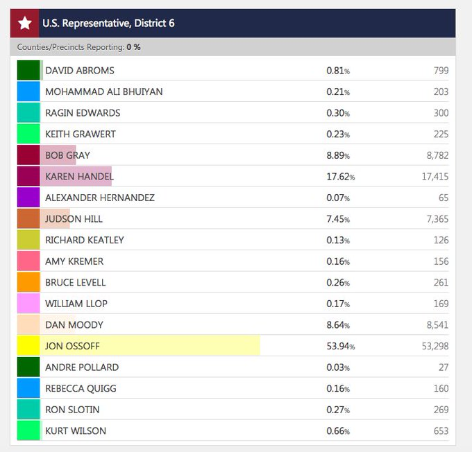 In case it ends up mattering: the four non-@ossoff Democrats in #GA06 are at 0.86% with 67 of 210 precincts in. https://t.co/FMzVfFrumg
