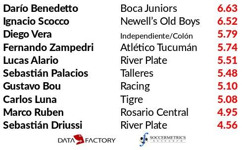 test Twitter Media - Tabla de los 10 jugadores con la mayor expectativa de gol en Argentina 1a (Fecha 20): ¿Driussi goleador por suerte? @DataFactoryLA https://t.co/InCBLKhqYt