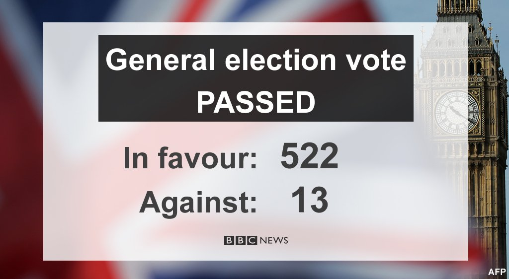 MPs vote for UK general election to be held on 8 June  https://t.co/xj9jVVkAam #GE2017 https://t.co/nEFQ9ruFUo