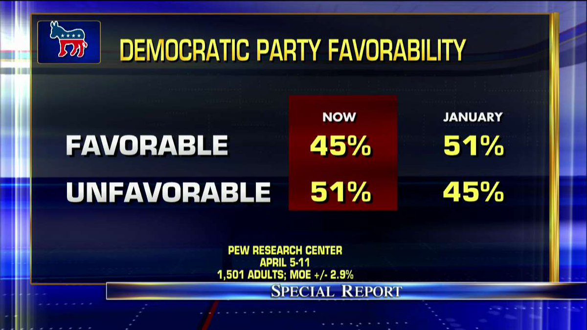 Democratic Party favorability. #SpecialReport