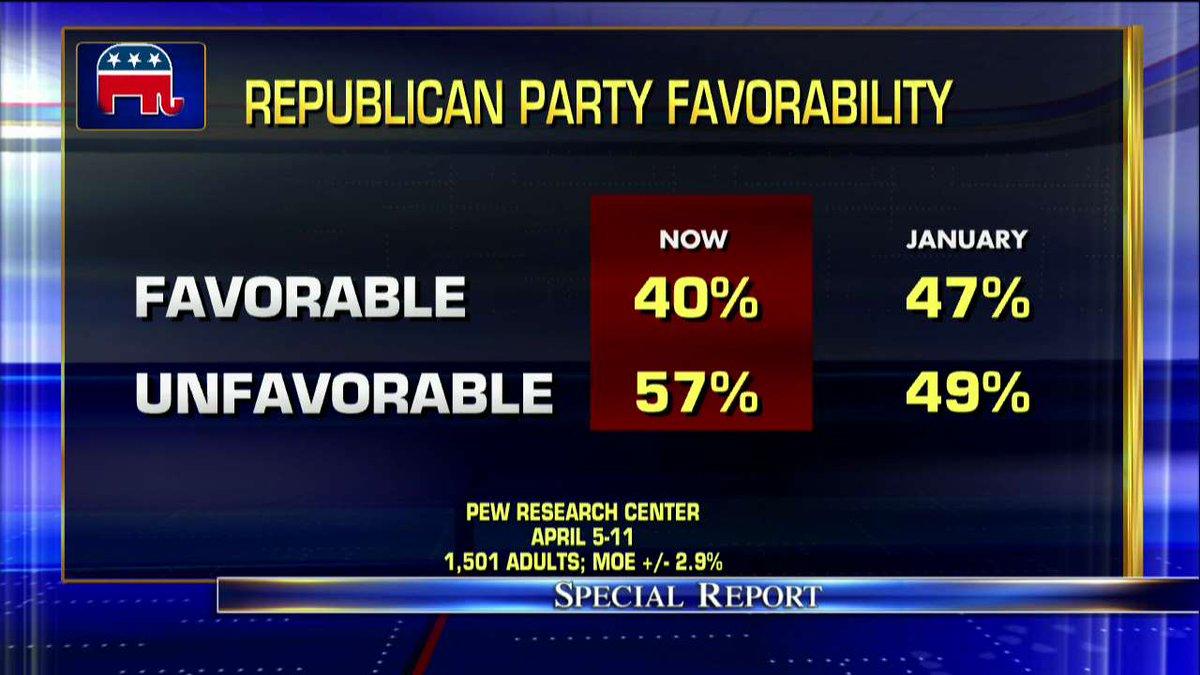 Republican Party favorability. #SpecialReport