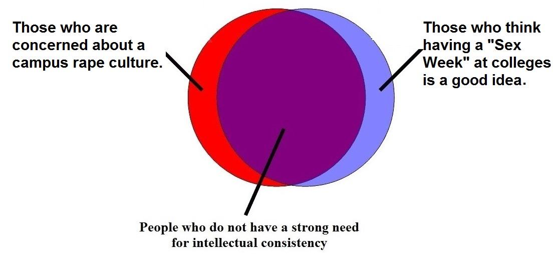 Venn Diagram Should Colleges Really Promote Sex Week Events When