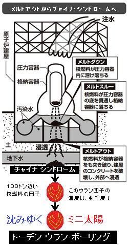 2015年1月31日:地下深くでの核爆発だ!http://t.co/mkYL9JIT1qその実態は?今後どうなるのか?無限連鎖の核爆発は、現在、すでに発生している!沈みゆくミニ太陽‥