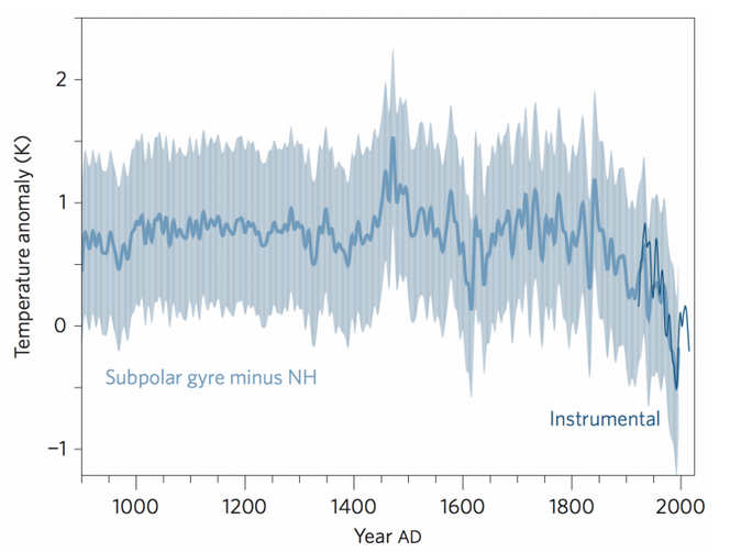 New research shows Atlantic circulation slowdown: http://t.co/61FaPCuxcv via @NatureClimate @MichaelEMann #climate http://t.co/maEdXNJC8C