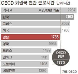 <일본, 갈수록 '저녁이 없는 삶' …종신고용의 역설, OECD 회원국 연간 근로시간(그래프)> http://t.co/vfc3KWUv4H 근로시간 1위(멕시코), 2위(한국) #OECD #종신고용 #근로시간 http://t.co/9q3agZjGzB