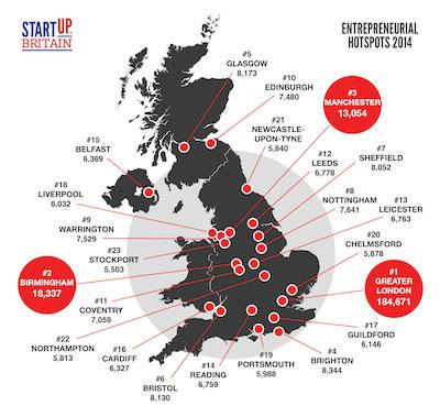 581,173 companies started up in 2014, a new record! How entrepreneurial is your postcode? http://t.co/0rpgHyWcHu http://t.co/6k2PhuUO8J
