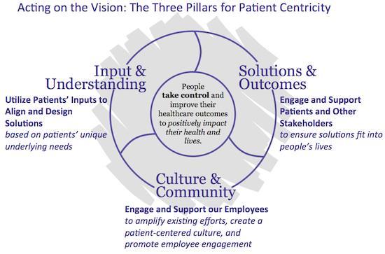 Sanofi's 3 Pillars of Patient Centricity - The most retweeted tweet ever! http://t.co/QC70aYRpSu #e4pbarca http://t.co/7qTjGv4zBW