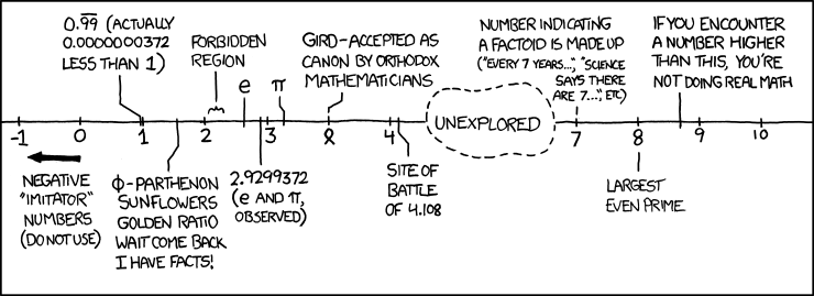 H/T @xkcd for the laughs!  Pretty crazy to think how much work can be done on such a small range of numbers! #WCOM http://t.co/MzHsD0aZay
