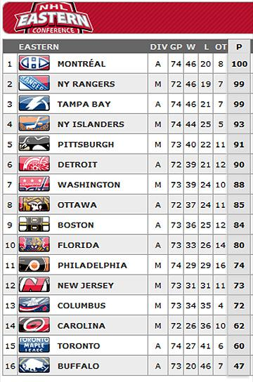 #NHL East standings -- March 25, 2015 http://t.co/LLf9lLdWGH