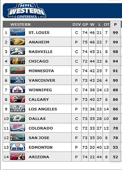 #NHL West standings -- March 25, 2015 http://t.co/djRSUIFTAs