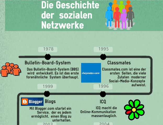 Die #SocialMedia Geschichte im Überblick! Samt #infografik dazu:  http://t.co/ggJ6QlvzDl - http://t.co/fpii6ChftA