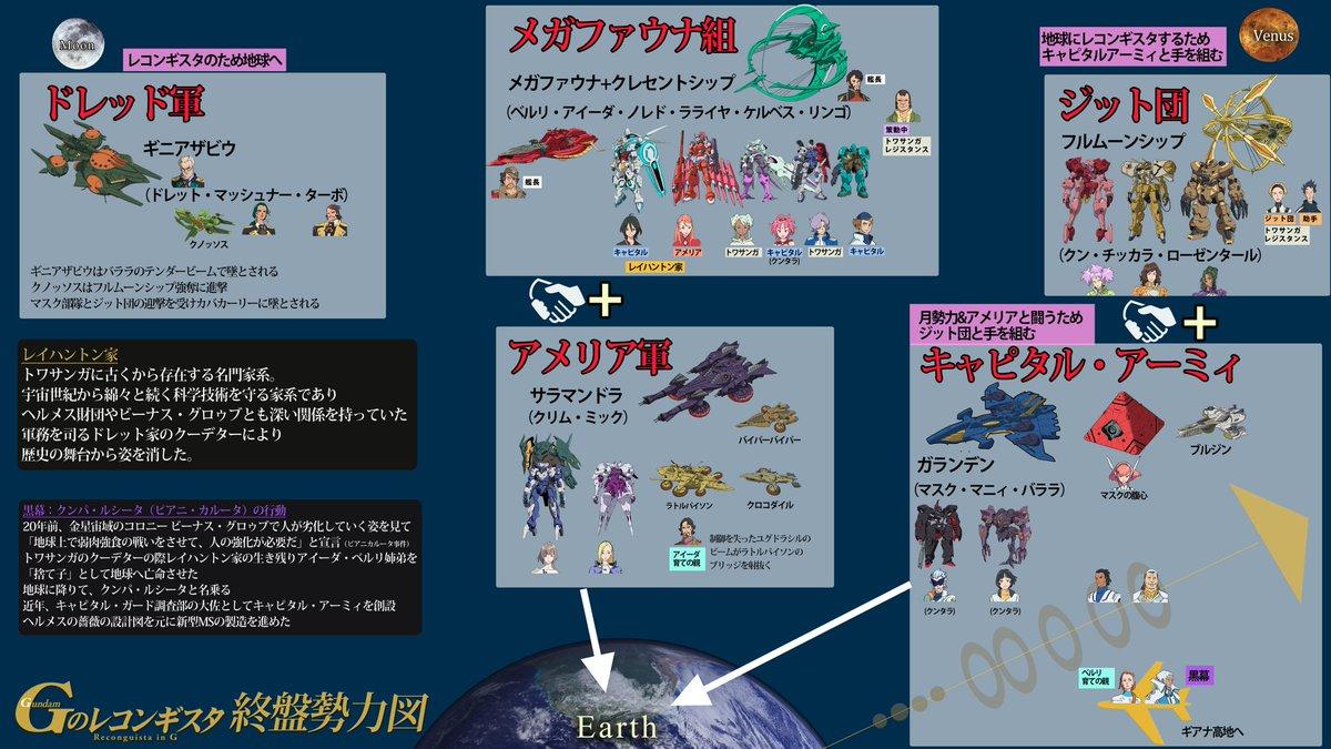 氷川竜介さんが撮影された写真を元に「Gのレコンギスタ終盤勢力図」を作成しました。 「Gレコは3勢力」ということが理解しやすくなればと思い作りました http://t.co/5J1NVOS9iu #gレコ http://t.co/Nexh390oX9