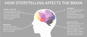 The irresistible power of a good story. RT @justintarte: How storytelling affects the brain. Image credit @aweinroth. http://t.co/3hX8pknNYs