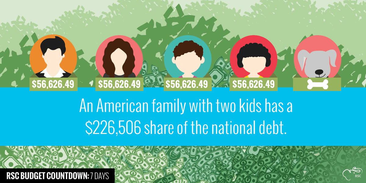 A family with two kids has a $226,506 share of the national debt - or $56,626 a person. #BalanceTheBudget #RSCBudget http://t.co/APeqo2cPyX