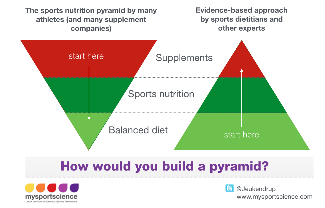 The pyramid of nutrition for athletes. How will you build yours? http://t.co/NT7UNblQdG