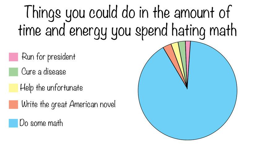 Math Explained In Pie Charts You Know For Pi Day Scoopnest