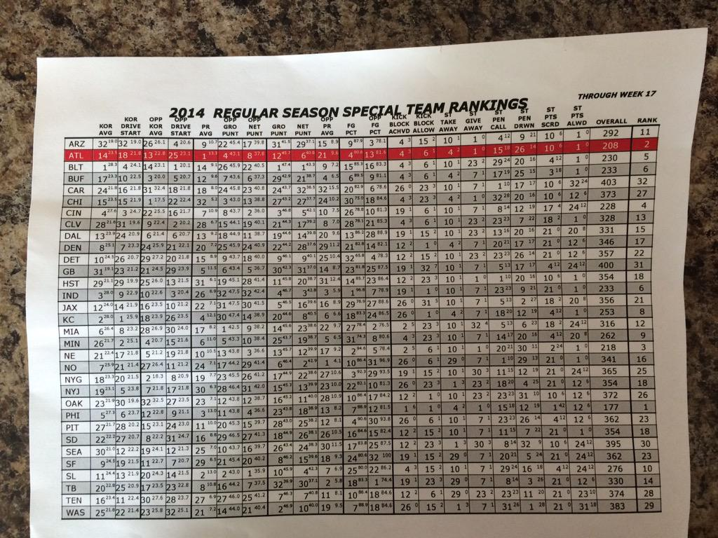 Numbers don't lie we aimin' for 1 this season! http://t.co/3FOKR6aTyS