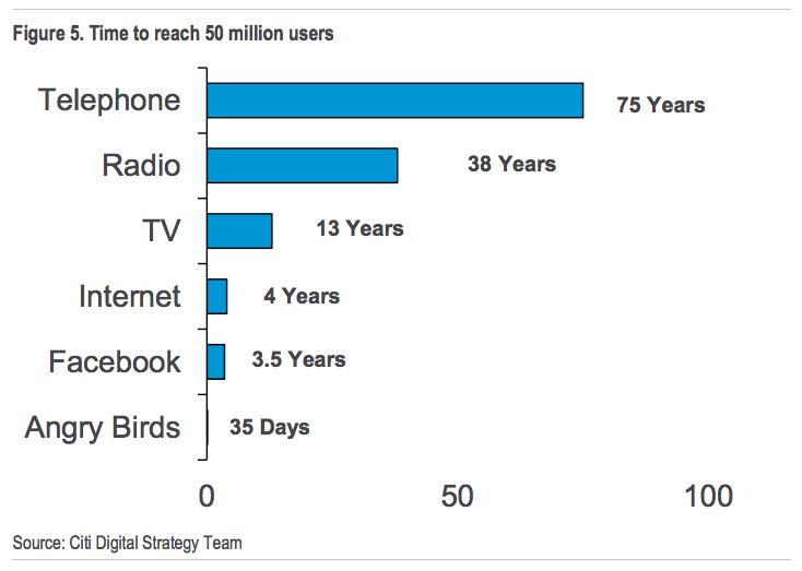 Time needed to reach 50 million users Telephone: 75 years Radio: 38 years Angry Birds: 35 days http://t.co/idFbMNlD2Y http://t.co/e2wOwgSFUJ