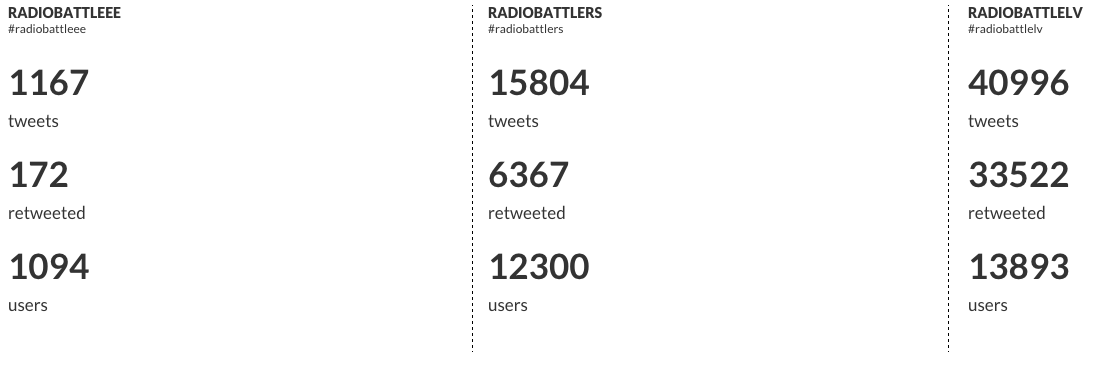 TRAKI! #radiobattleEE VS #radiobattleRS VS #radiobattleLV gala cipari: http://t.co/NBwdE7AguF
