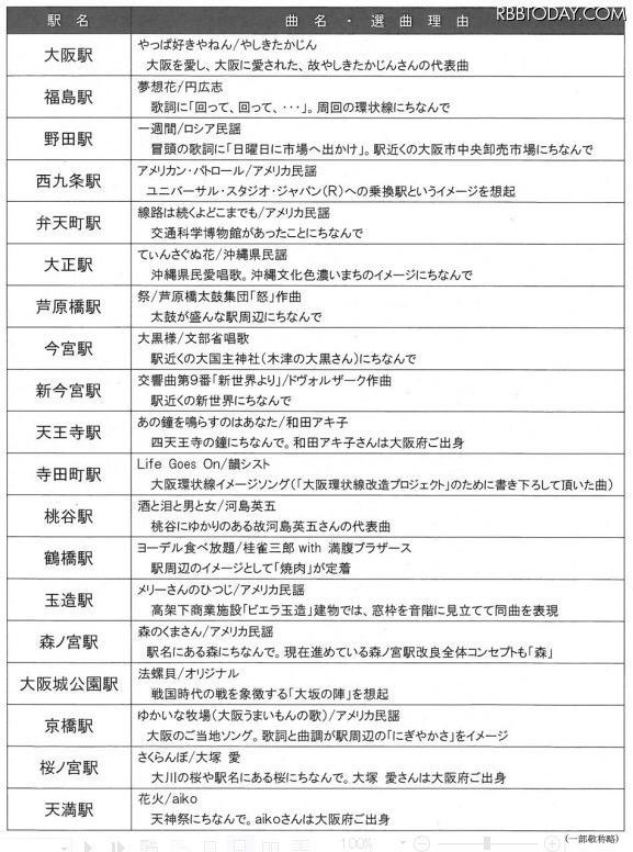 """わ(笑) """"@15ichiko: ツッコミどころ満載""""@RBBTODAY: 大阪環状線、全駅の発車メロディが決定……「夢想花」「さくらんぼ」など http://t.co/RSpJaCv5ul #大阪 #環状線 #ニュース http://t.co/6vYLPQeUSF"""""""""""