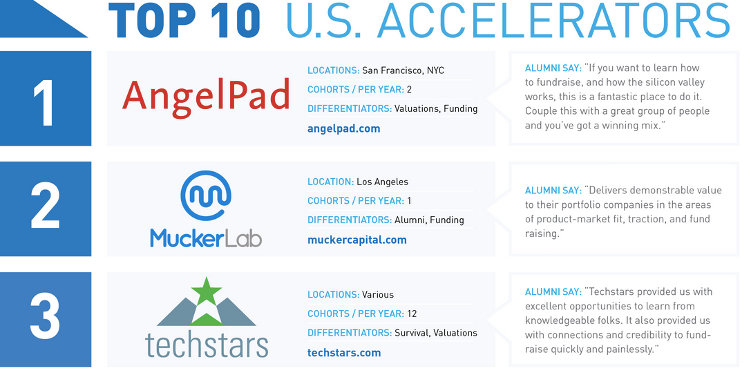 Best Accelerator Rankings are in:  1/@Angelpad 2/Mucker Lab 3/@Techstars http://t.co/ul5Pfjl5rD #seedrank http://t.co/q5lGhuLKeE