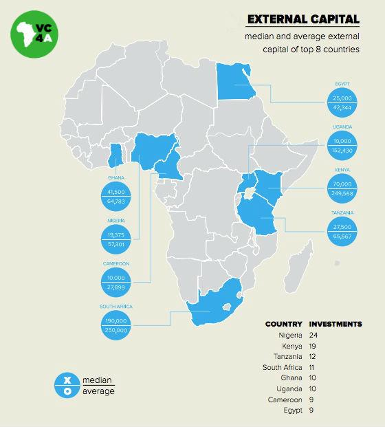 Startup investments vary widely across #Africa, VC4Africa shows http://t.co/igQrYbNArC #GEC2015 @unleashingideas http://t.co/u7yLQinST9