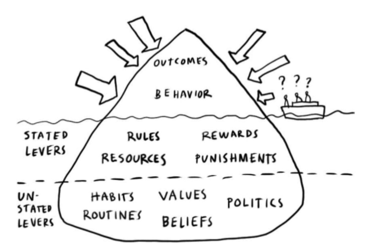 Culture mapping iceberg, by @DaveGray #intra15 http://t.co/tWoxqyo7dk