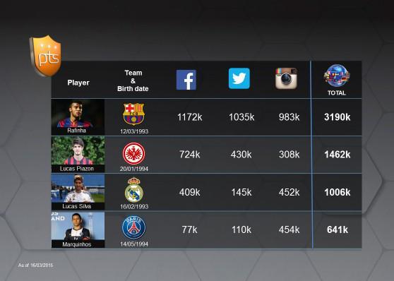 .@16LucasSilva atingiu 1 mi de seguidores em suas redes sociais e se juntou aos top 3 jovens jogadores do Brasil http://t.co/06vXrHcLpY