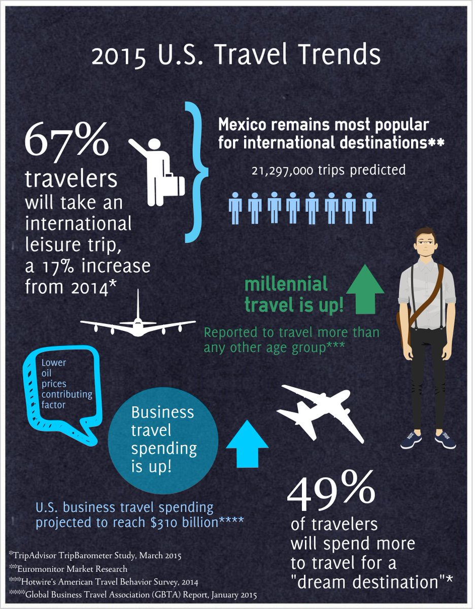 INFOGRAPHIC From @HudsonGroup: #Millenials reported to #travel more than any other age group. http://t.co/gvfh8JWw8l