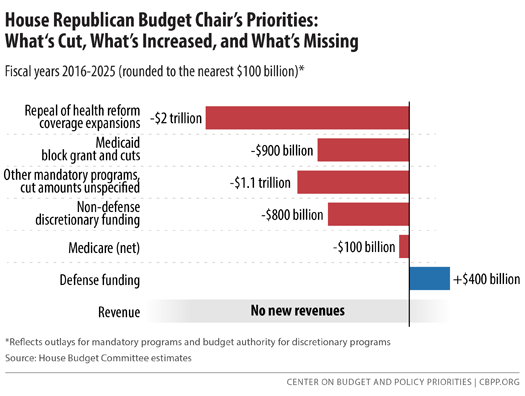 Here are the priorities reflected in the House #budget chair's proposal: http://t.co/FTpguIQOoa http://t.co/qjJYW9Zhi6