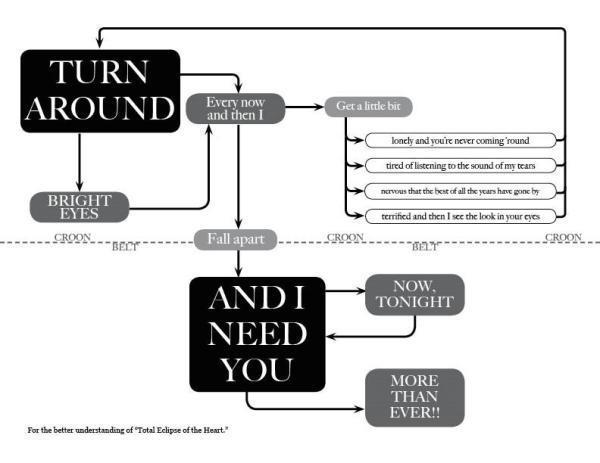 FINALLY a flow chart I can get behind http://t.co/KioC5K1WL7