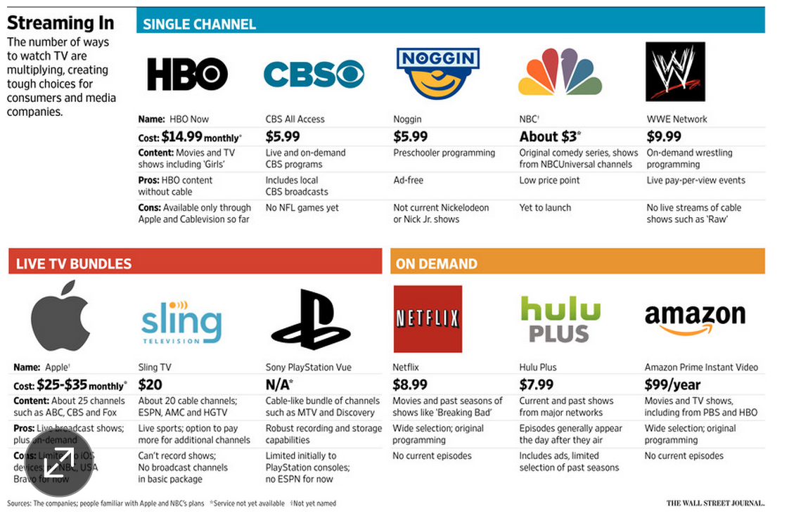 Now is the perfect time to cancel your cable bundle. The alternatives: http://t.co/FuAi85n15O http://t.co/MEJarGcCmu