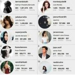 "Congratulations @bernardokath Top 1 of the Top 10 under 21 ""Most Followed Filipino Celebrity on Instagram"" ???????????????? http://t.co/SwPI38wumV"