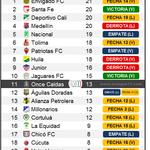 El Once Caldas deberá sumar 17 de los 30 puntos restantes si aspira estar en la fase final del torneo. http://t.co/p9IhidzcAH
