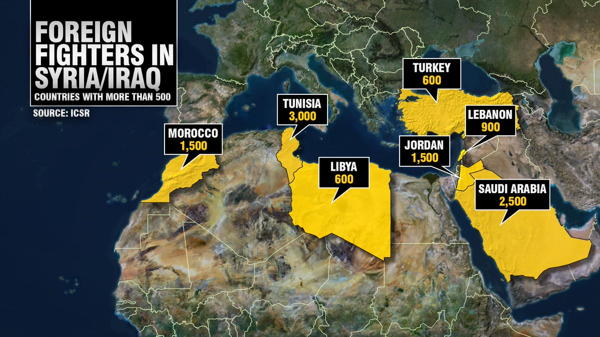'Up to 3,000 Tunisians have gone to fight in Syria and Iraq. Up to 500 have returned.' - @CruickshankPaul @CNN