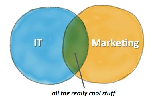 Where all the really cool stuff happens. #martech http://t.co/G3IpPqqzTb