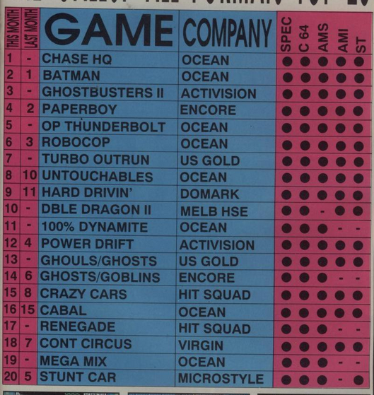 25 years ago, these games were tearing up the UK charts. Not much in the way of original stuff, it must be said. http://t.co/7cu35v3QPh