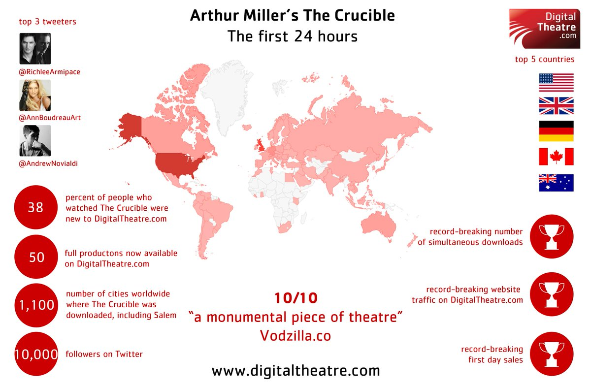 Check out our #TheCrucibleOnScreen infographic! @oldvictheatre @AndrewNovialdi @RichleeArmipace @AnnBoudreauArt http://t.co/UoM0gAW7Ck