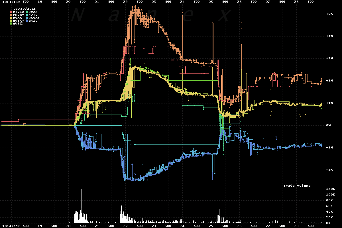 Bad Hft Algo In Vix 33 Of All Us Stock Trading In These