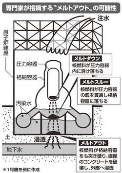 福島第一原発1号機2号機メルトスルー。ミューオン照射で分かった事だが、既に2011年に指摘されていた。 結局、散々福島東北関東日本を被曝させて、今頃発表。 みんな逃げなくていいのか!? http://t.co/E48X3GLRRn http://t.co/0cmQXu1M65