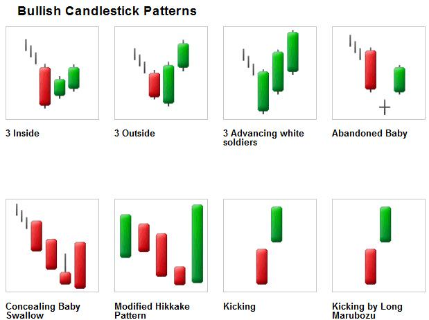 Bullish Candlestick Reversal Patterns Scoopnest Simple Candlestick Reversal Patterns
