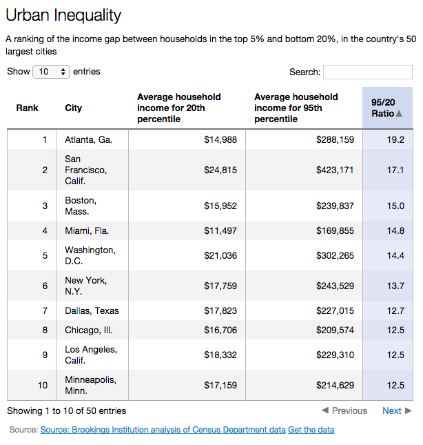 Big U.S. cities with the most income inequality:  Atlanta  S.F.  Boston  Miami  D.C.  Top 50: http://t.co/OuK0tM3Wbw http://t.co/ypCA7qDpXa