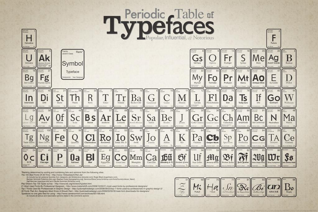 MT @HOWDesignU: http://t.co/V0qni3fLoS  Periodic Table of Typefaces http://t.co/tzGVohrEHm http://t.co/DwqzUACZgS