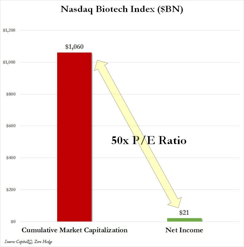 http://www.zerohedge.com/news/2015-03-22/nearly-two-thirds-biotechs-have-no-net-income.
